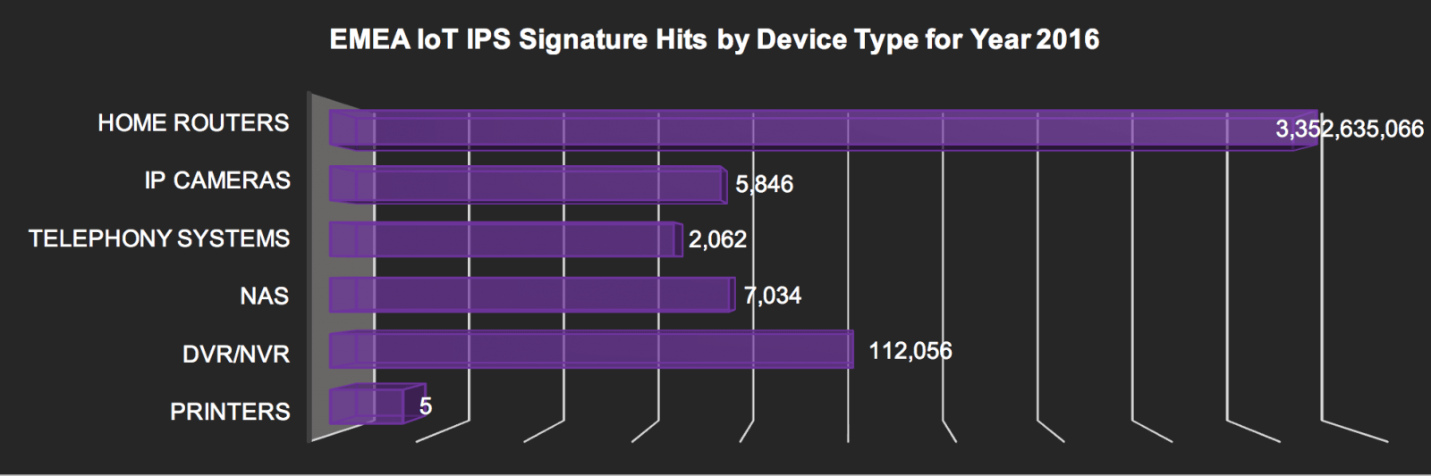 IoT IPS signature hits in EMEA by device - 2016