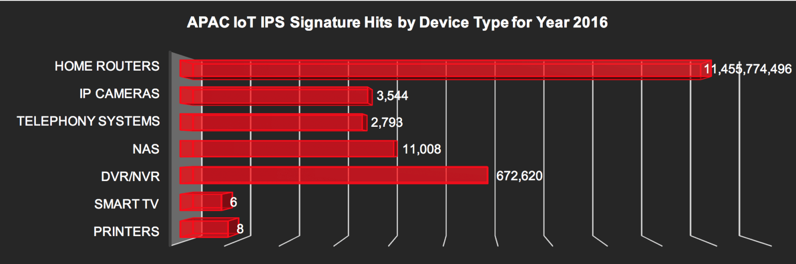 IoT IPS signature hits in APAC by device - 2016