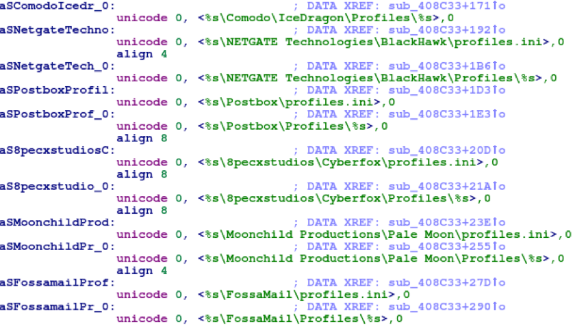 Part of applications that malware attempts to steal