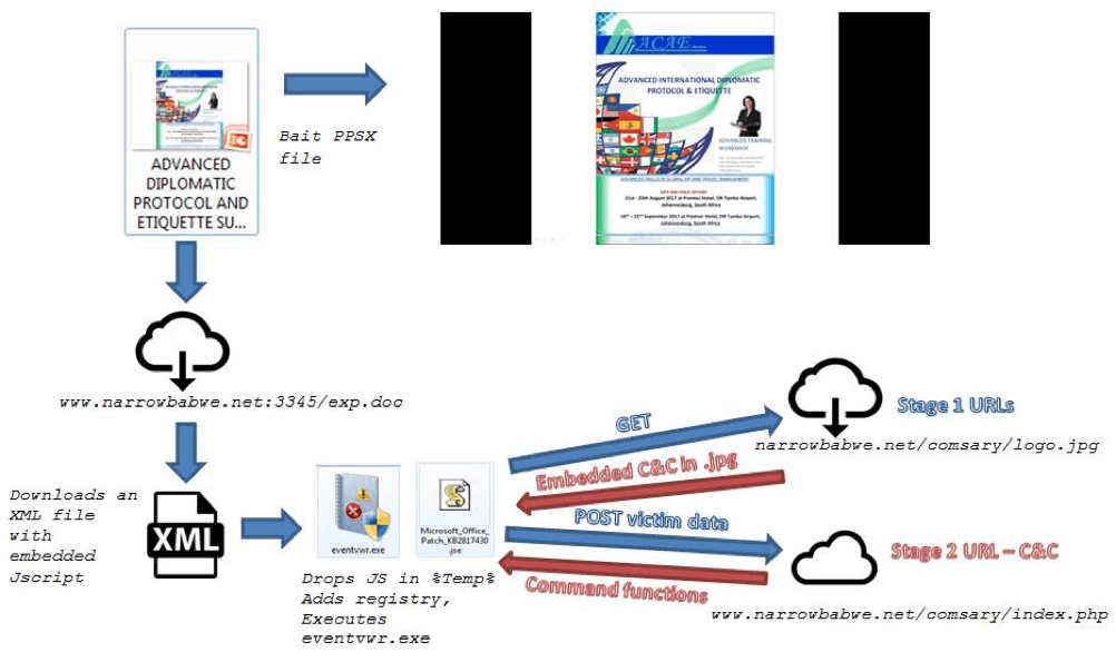 PowerPoint File Armed with CVE-2017-0199 and UAC Bypass