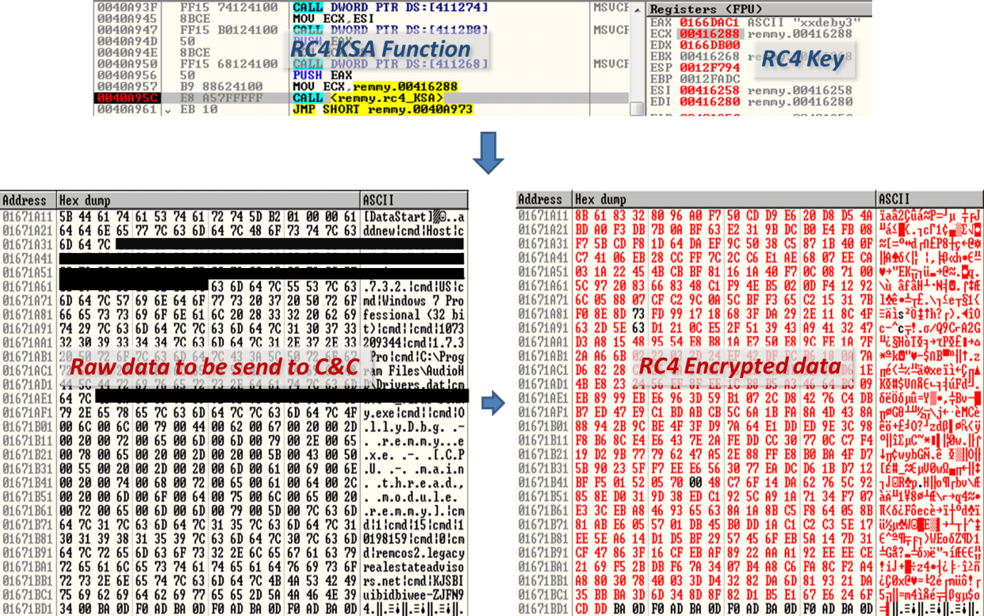 uses rc4 algorithm to encrypt network traffic