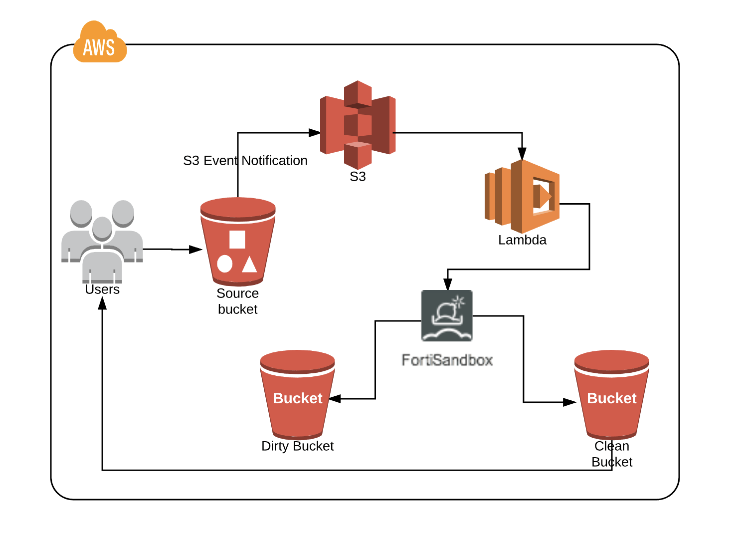 Top 3 Reasons Why Your Business Needs FortiSandbox in AWS
