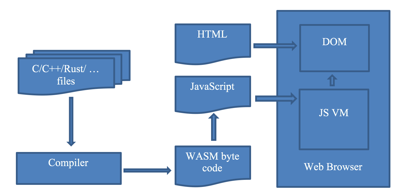 WebAssembly 101: Bringing Bytecode to the Web