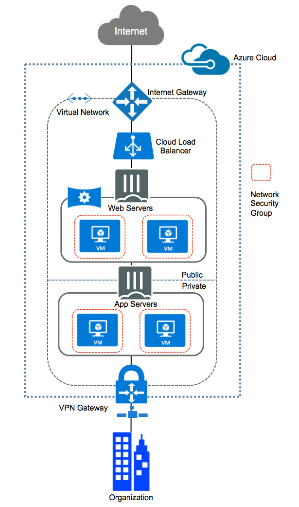 Security for Azure
