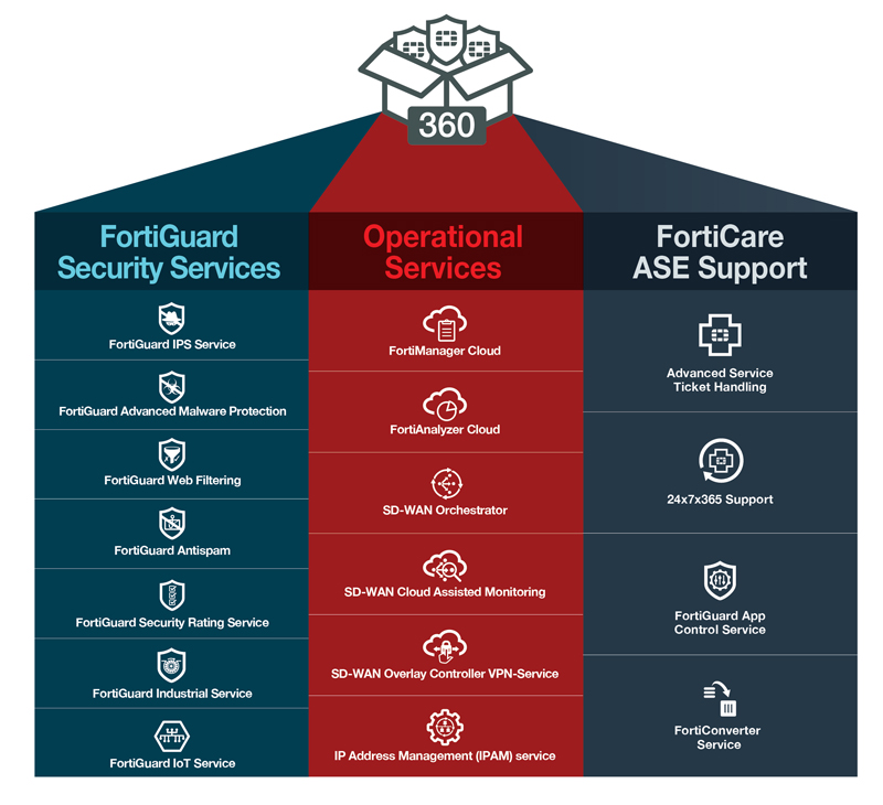 Fortinet NSS Labs Recommended