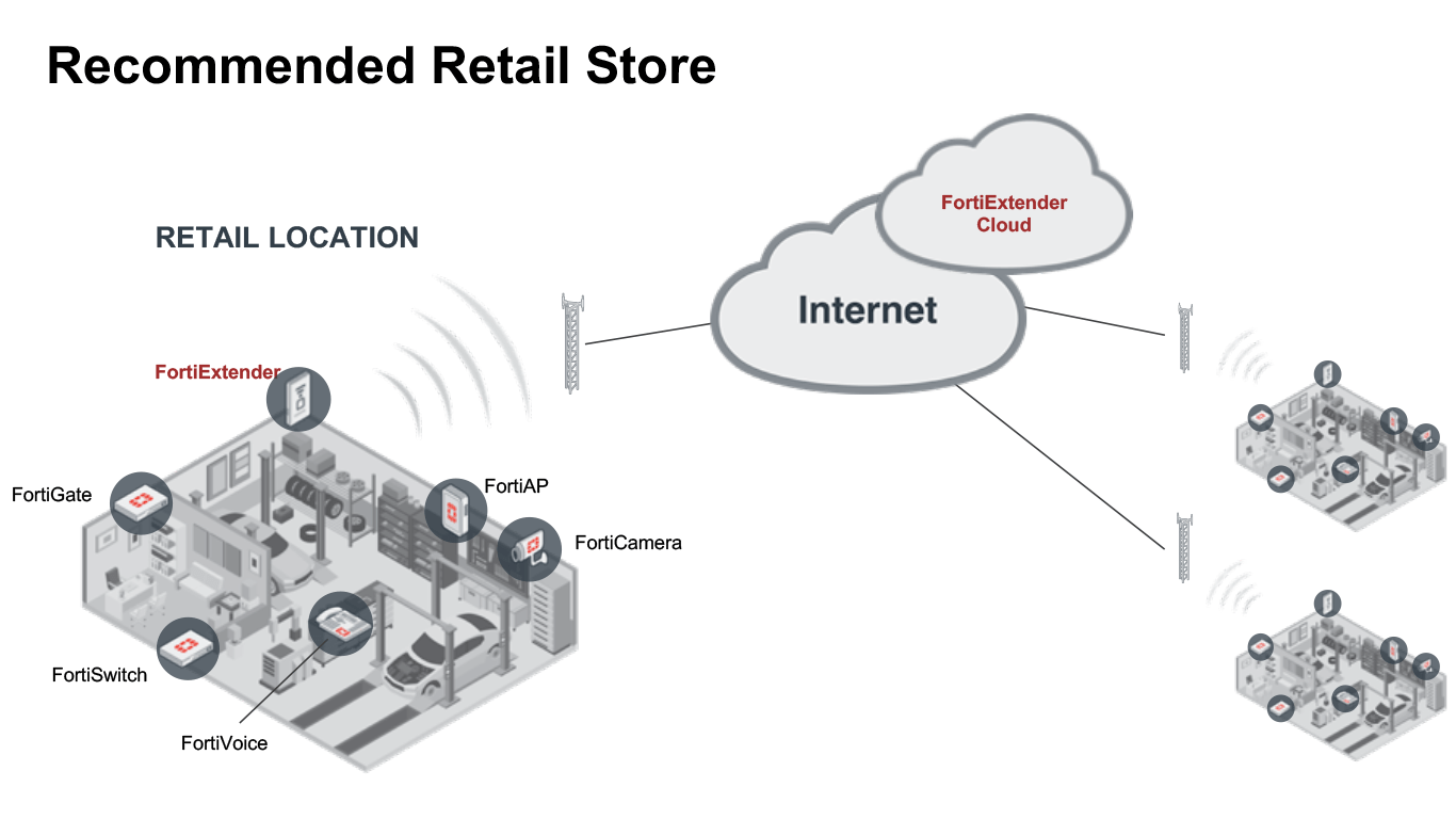 FortiExtender provides a WAN connection to retail stores