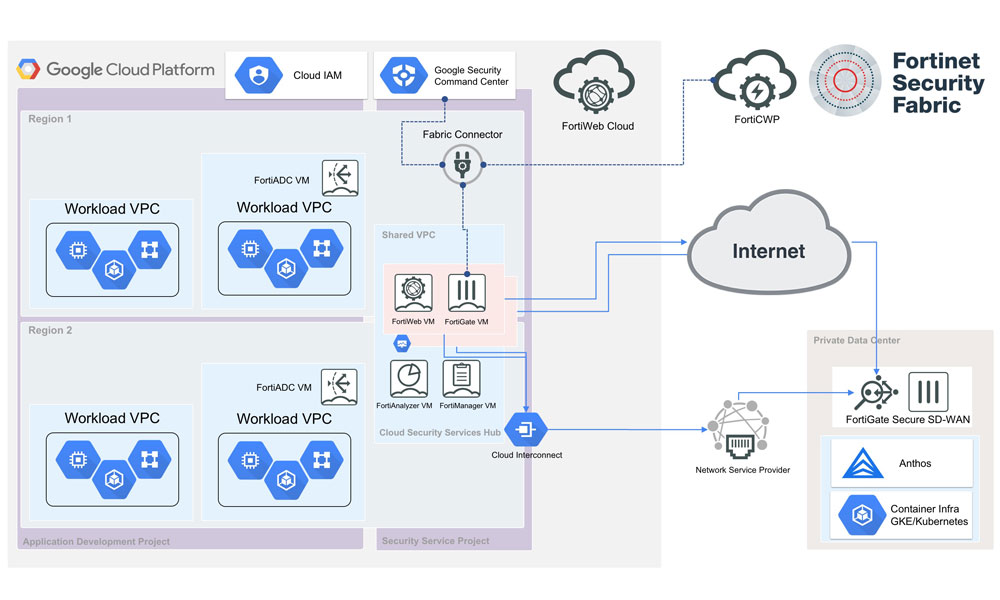 Fortinet Dynamic Cloud Security For Google Cloud Platform  Gcp