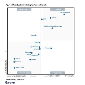 2018 Gartner Magic Quadrant Reports