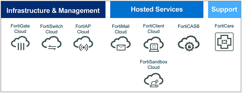 forticloud-smb-diagram