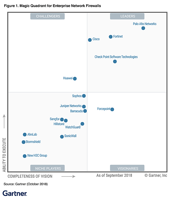 gartner magic quadrant enterprise firewall diagram