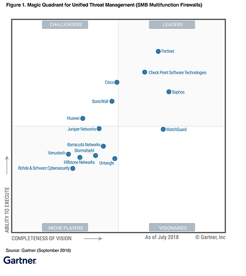 Gartner Magic Quadrant for Unified Threat Management (2018,2017,2016,2015,2014,2013,2012,…)
