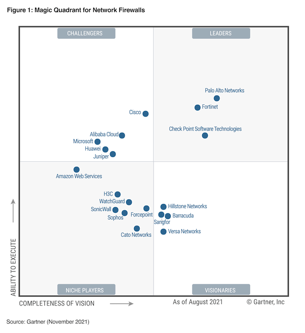 Gartner Enterprise Network Firewall MQ Image