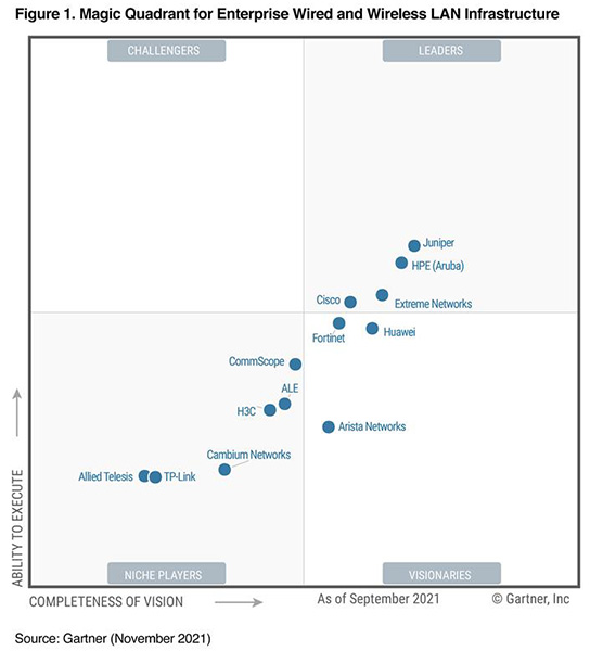 gartner 2019 magic quadrant for wired and wireless lan