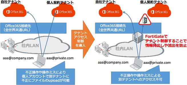 Office365ネットワークセキュリティ