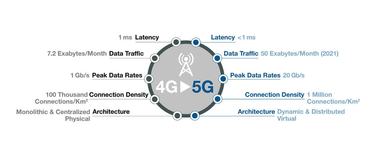 Securing 4g  5g And Beyond With Fortinet