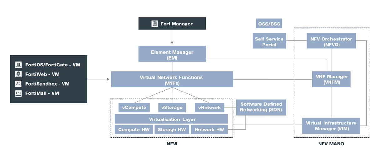 Security Virtual Network Functions (VNFs)