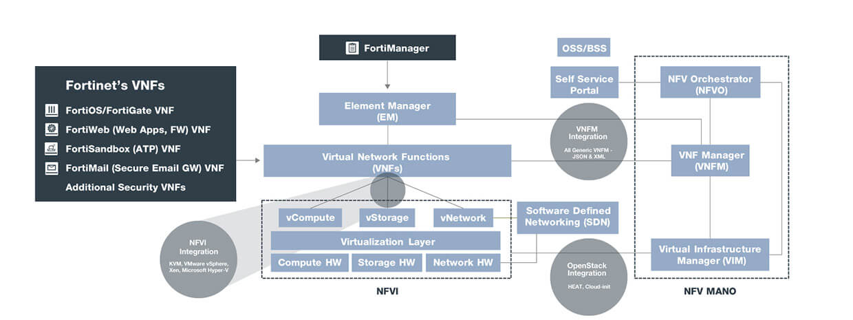 mobile-carrier-diagrams-nfv-architecture.jpg