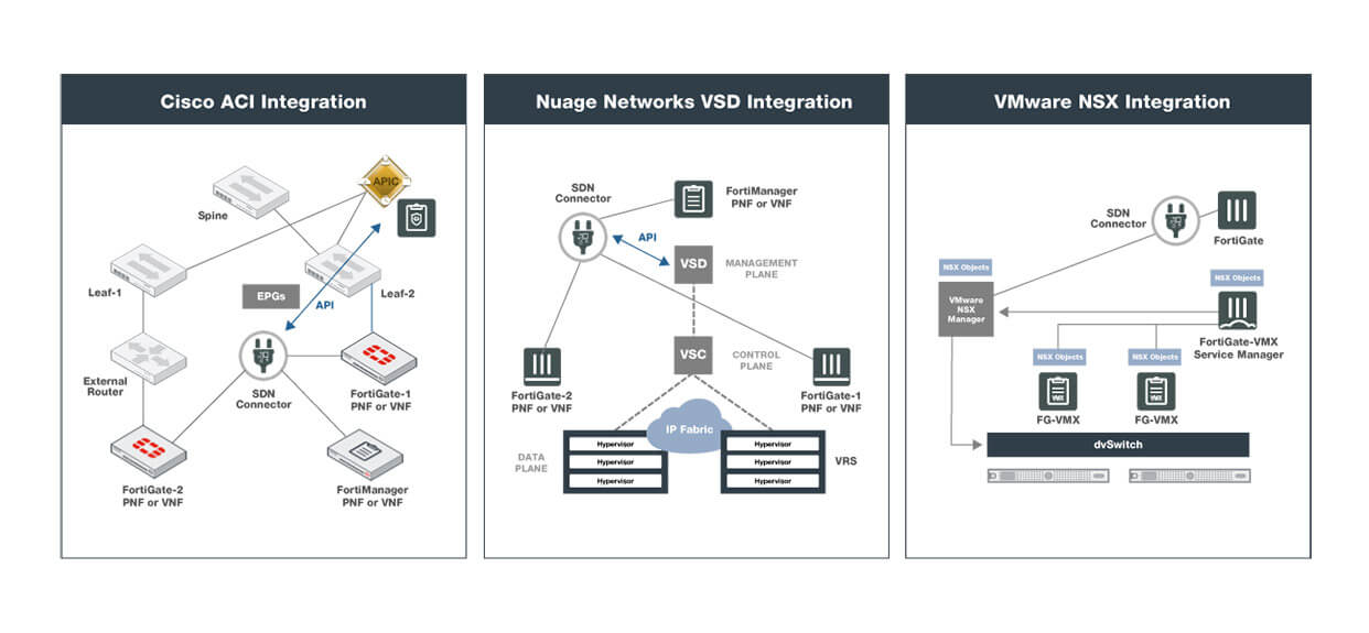 mobile-carrier-fabric-connectors-api-based-sdn-integration.jpg