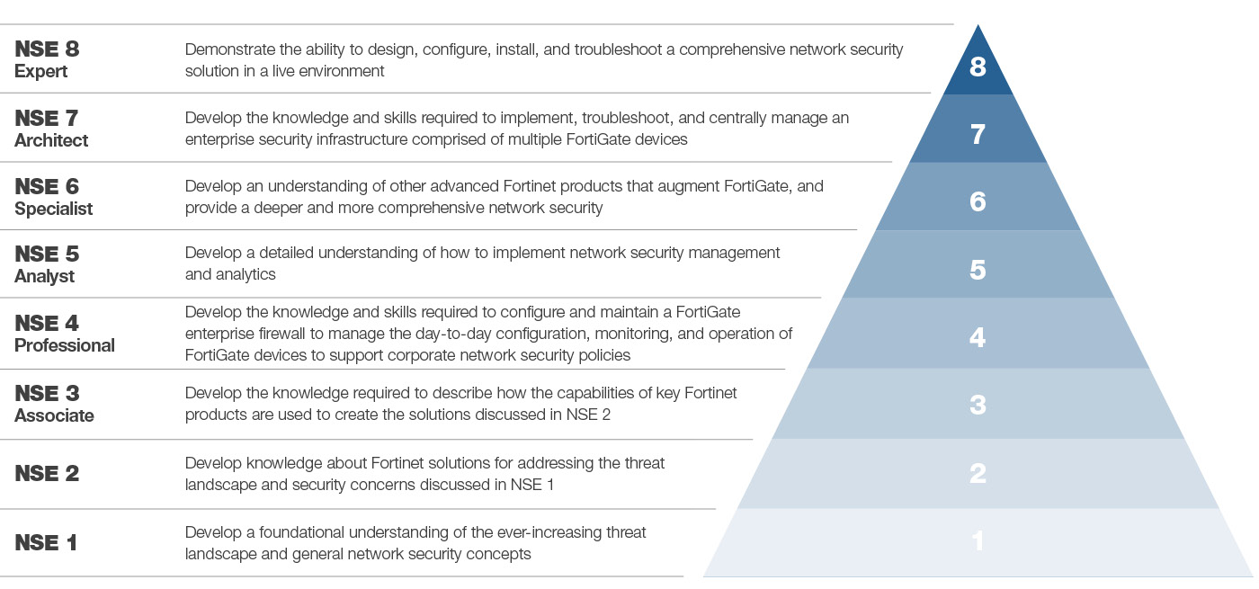 Technical Training Courses Fortinet Technical Training