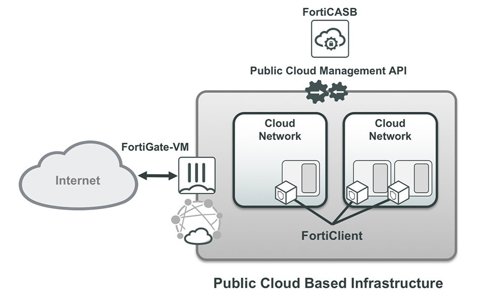multidimensional workload protection for public clouds