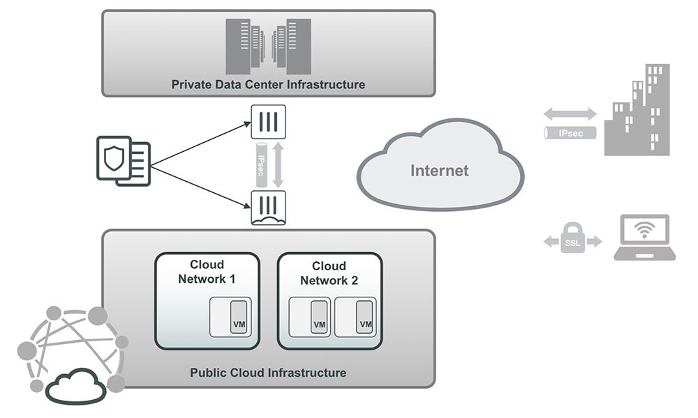 Protecting and enabling hybrid clouds