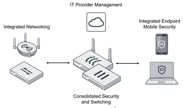 Nahtlose Fortinet Security Fabric