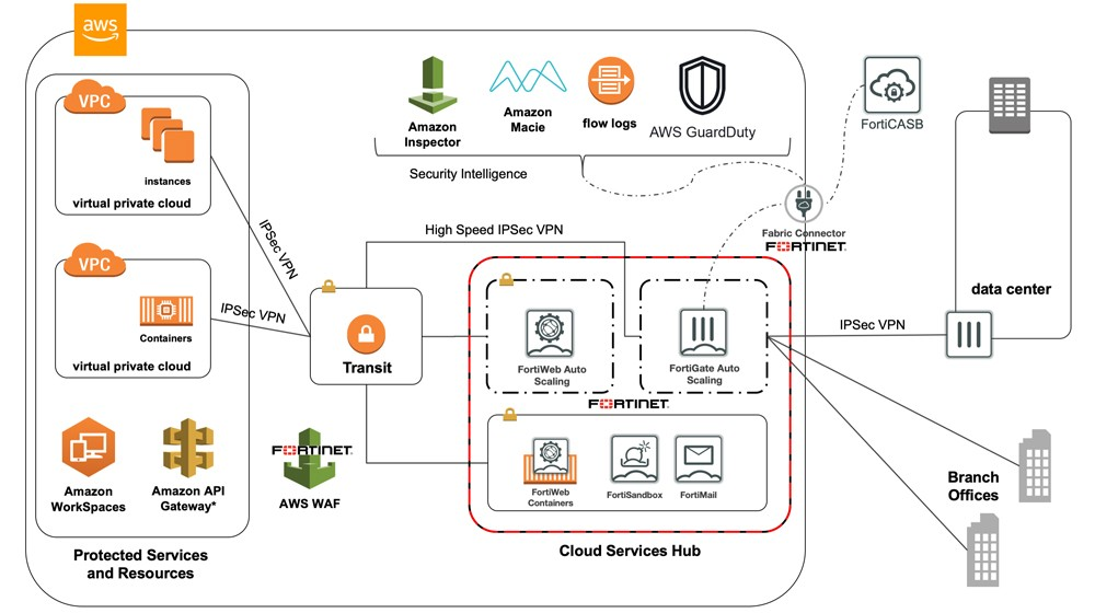 Solution de sécurité du cloud aws