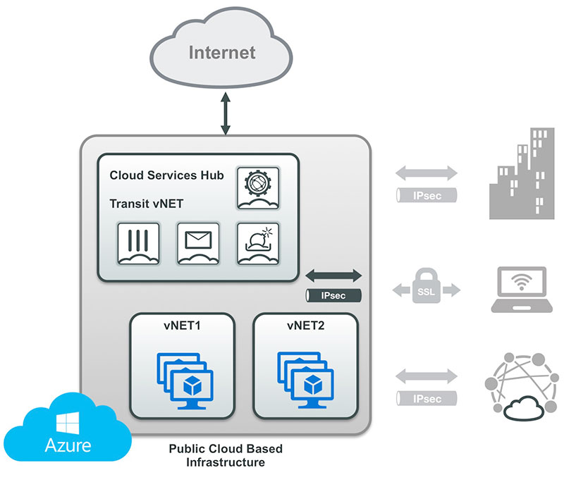 Hub de services cloud