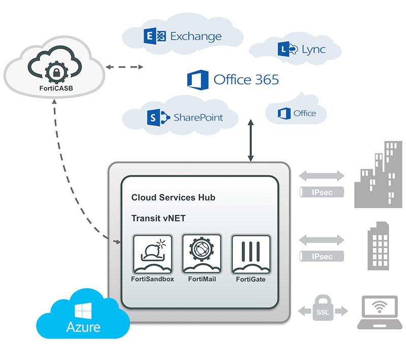 Sécurité d'Office 365
