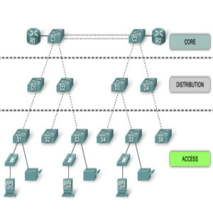 hierarchical network topology