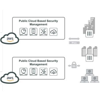 Security Management from the Cloud