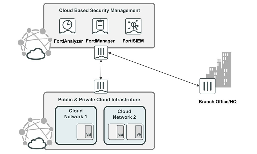 Fortinet Cloud Management and Analytics