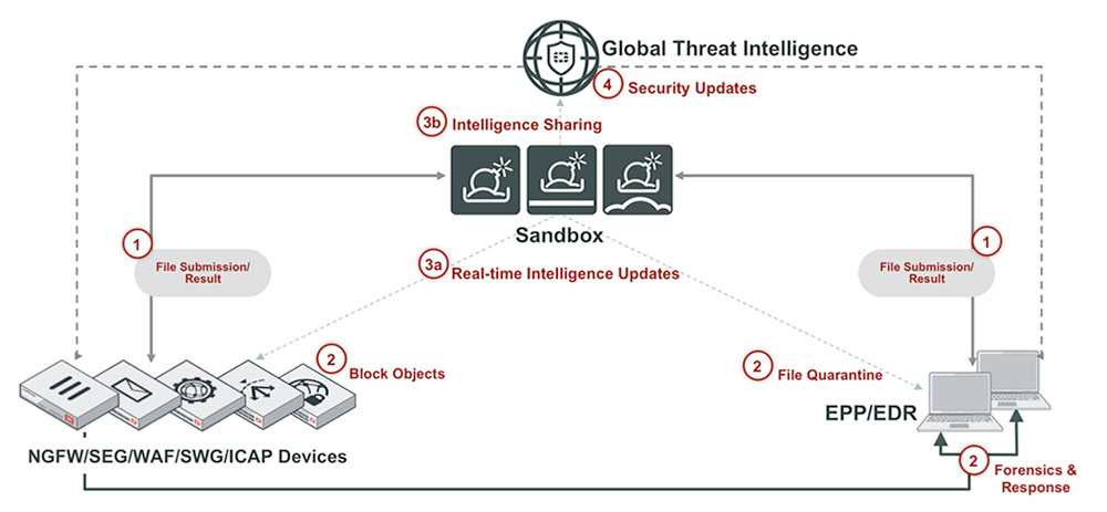 Threat intelligence globale