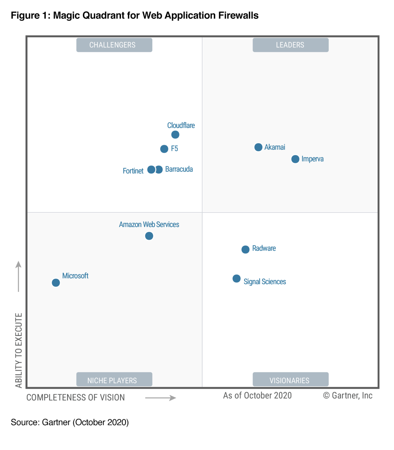 Gartner Magic Quadrant for Web Application Firewalls