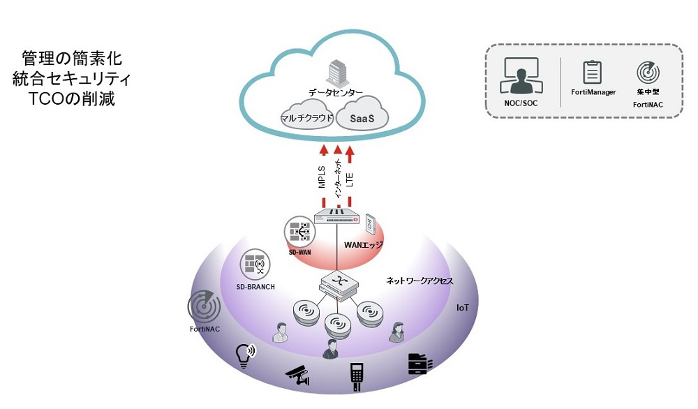 Secure Branch SD-WAN