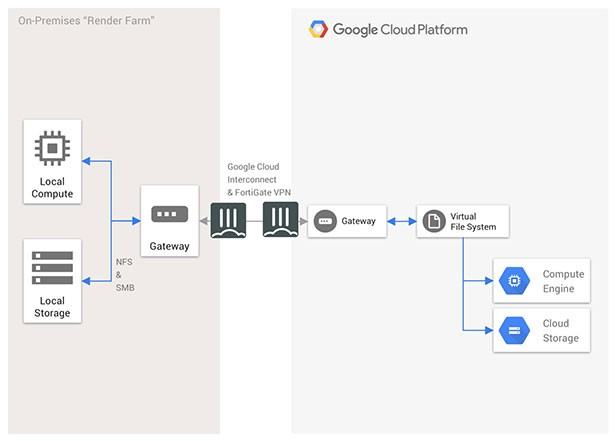 gcp site to site vpn diagram
