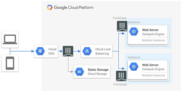 gcp multi-layered security diagram