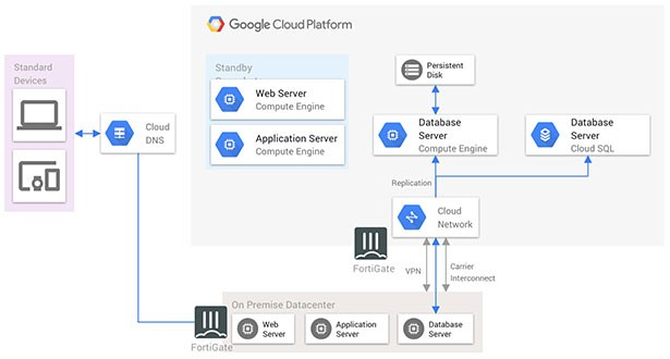 gcp hybrid cloud diagram