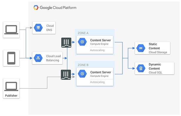 gcp high availability diagram