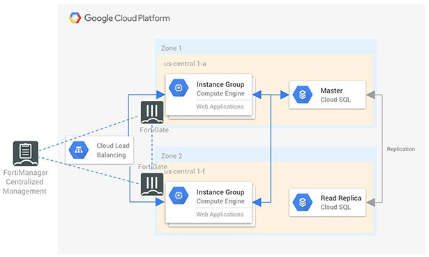 gcp centralized management diagram