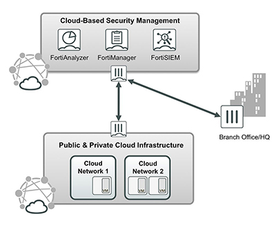 Cloud based security management and analytics use case