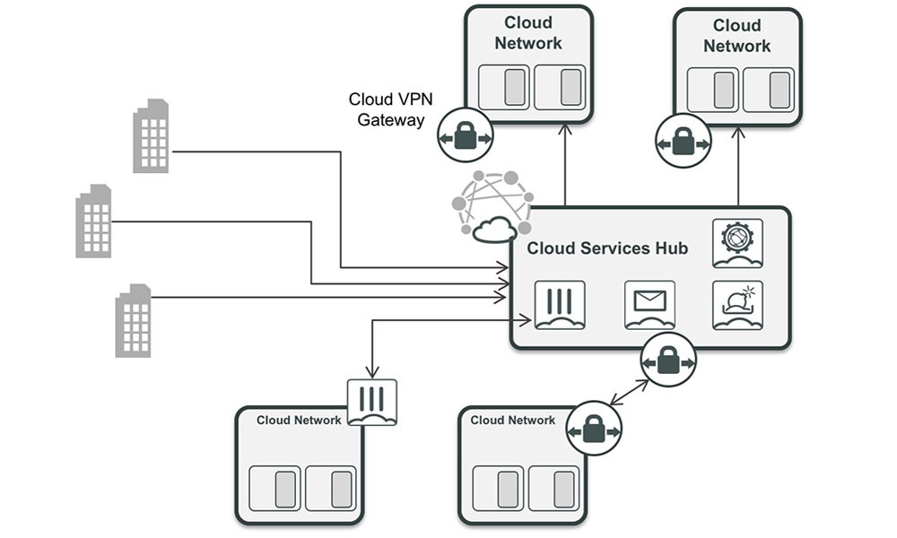 Fortinet Shared Cloud Services Hub Use Case