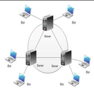 multi-server network topology