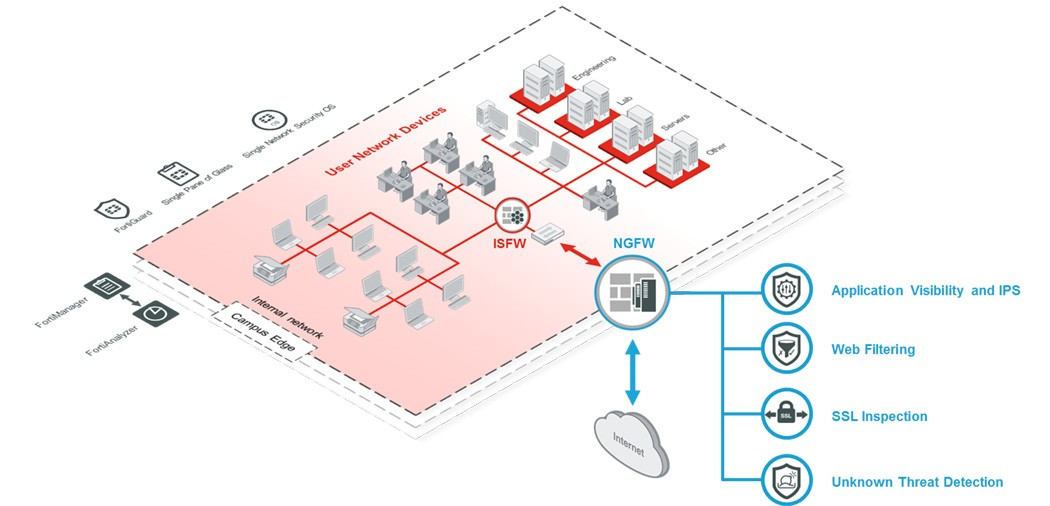 Fortinet Next Generation Firewall (NGFW) Solution