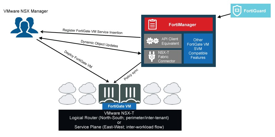 FortiGate VM integration with VMware NSX-T