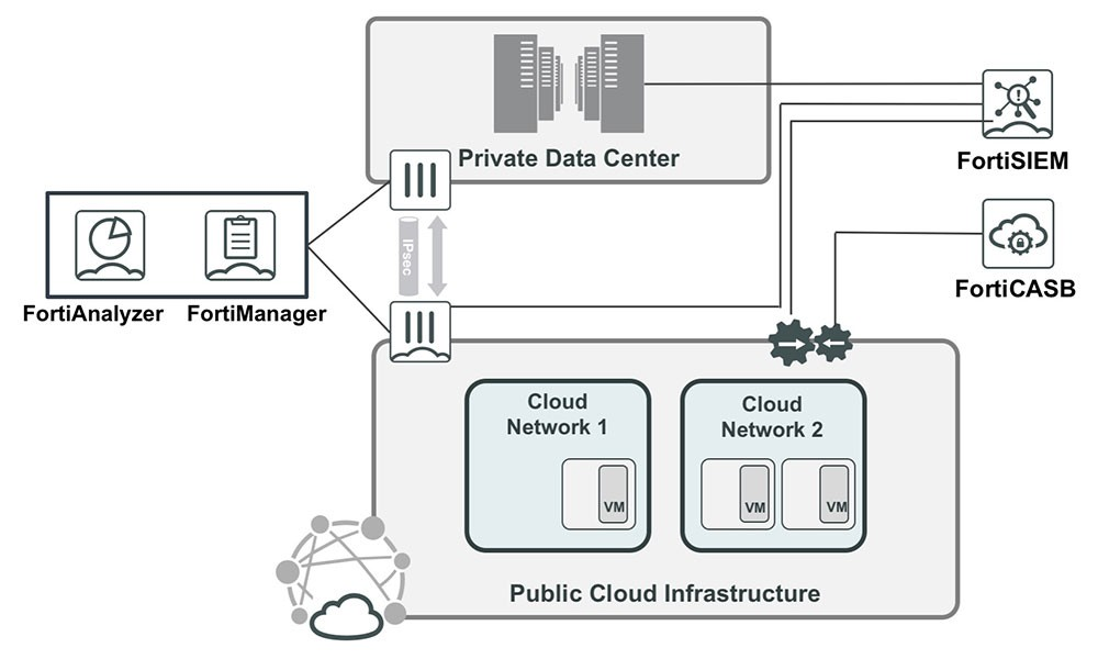 Fortinet Compliance in the Cloud