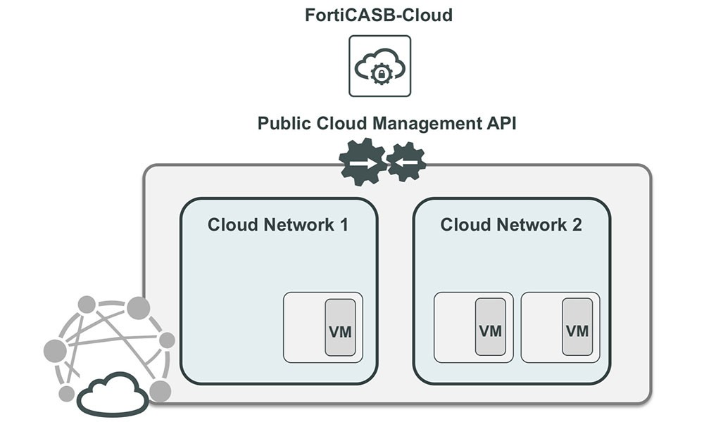 Fortinet Cloud Infrastructure and Control