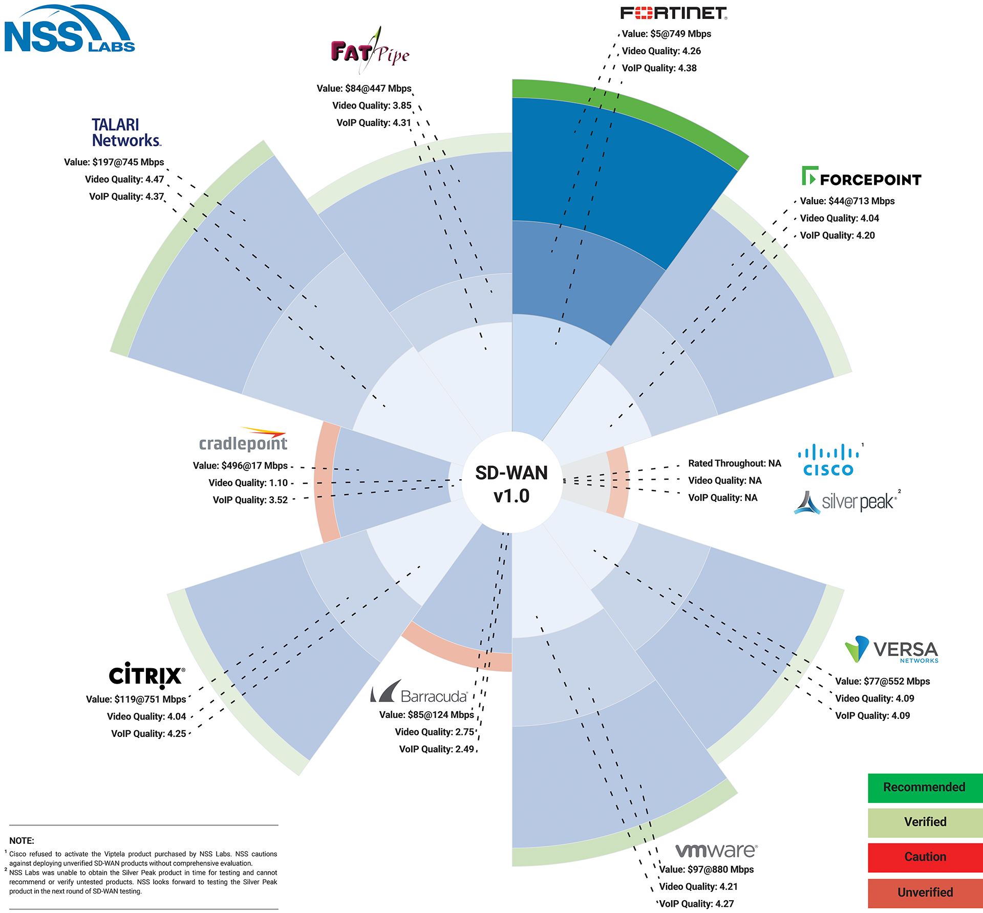 SD-WAN Value Map