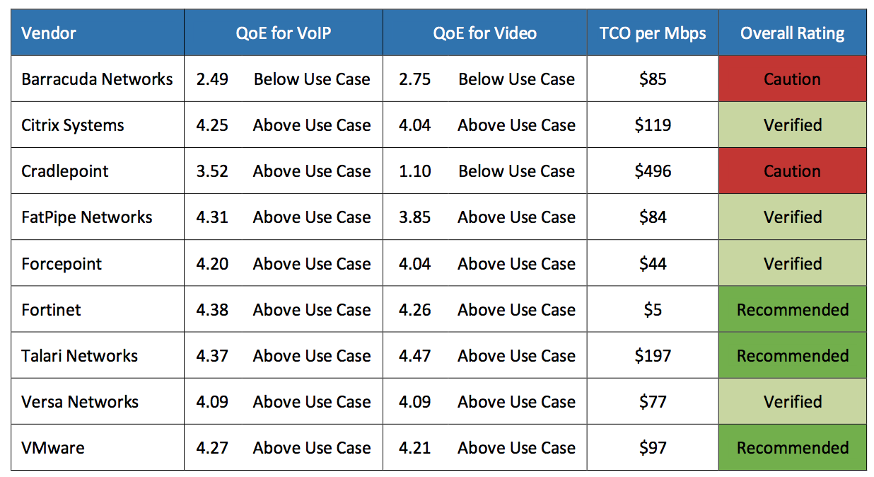 View the 2018 NSS Labs SD-WAN test results comparative value results