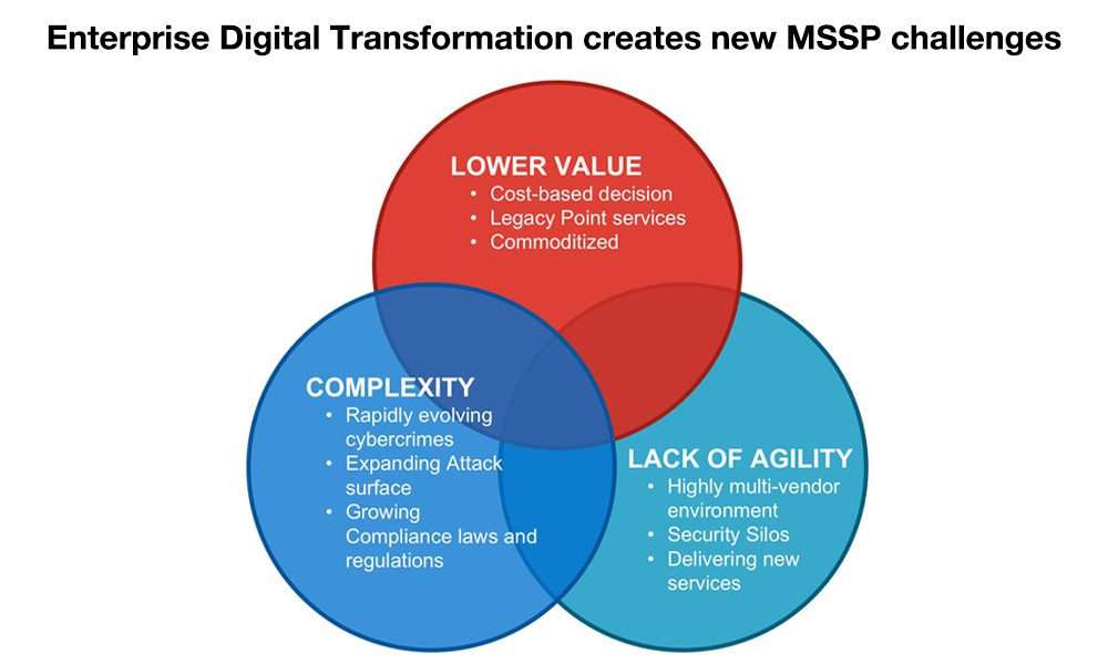 Fortinet Managed Security Service Providers Mssp S